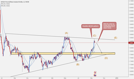 GBPNZD: GBPNZD (Possible Short)