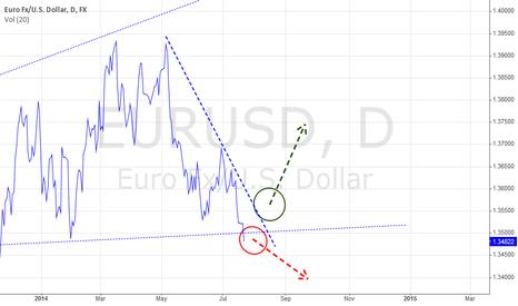 EURUSD:  JBI Trading System Setup: EURUSD 22/7/2014