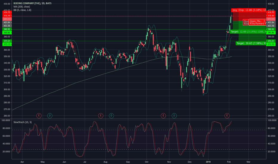BA: Boeing bearish Doji formation
