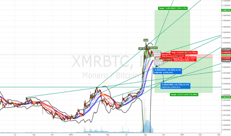 XMRBTC: MONERO: GO WITH THE BREAKOUT, GOOD R/R EITHER WAY