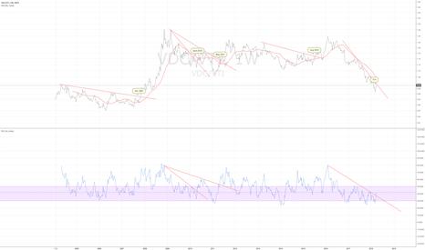 VDC/VTI: VDC/VTI weekly - a breakout signals troubled market
