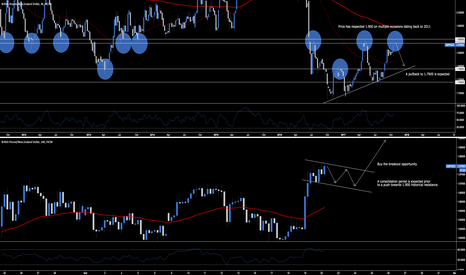 GBPNZD: GBP.NZD - Historical Resistance Short Opportunity At 1.900
