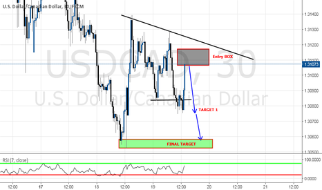 USDCAD: SHORT OPPORTUNITY FOR A TCT TRADE