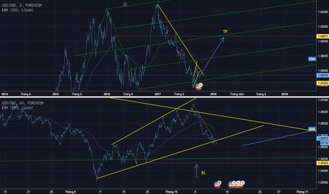 USDSGD: Chu kỳ tăng của Singapore dollar đã hết. Hãy mua USD-SGD