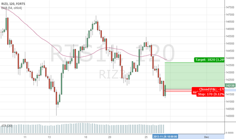 RTS1!: RIZ possible move