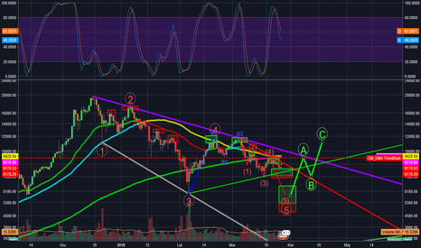 BTCUSD: BTCUSD 1D LONG DIP 6000$ then up!/ 6000$ dołek, potem w górę!