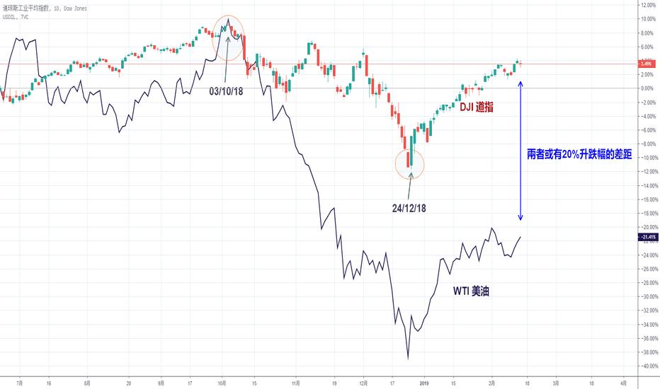DJI: 油价WTI追? 还是道指回?