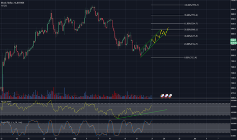 BTCUSD: BTC Uptrend following channel on 4h