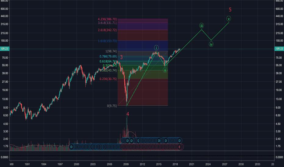 AXP: $AXP Buy