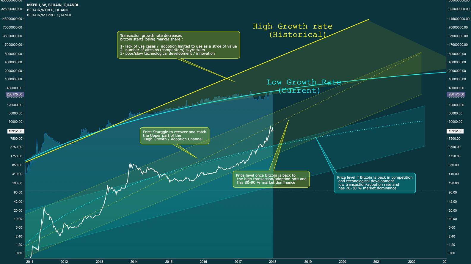 Bitcoin Adoption Price & Transaction Volume