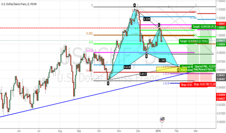 USDCHF: Potential Gartley Pattern With Daily Trendline Support