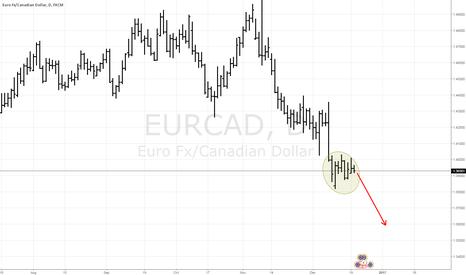 EURCAD: EURCAD base zone + down breakout.