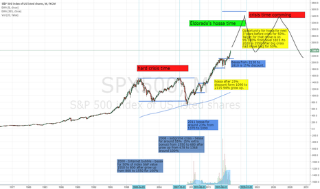 SPX500: S&P next 3 years  and after.