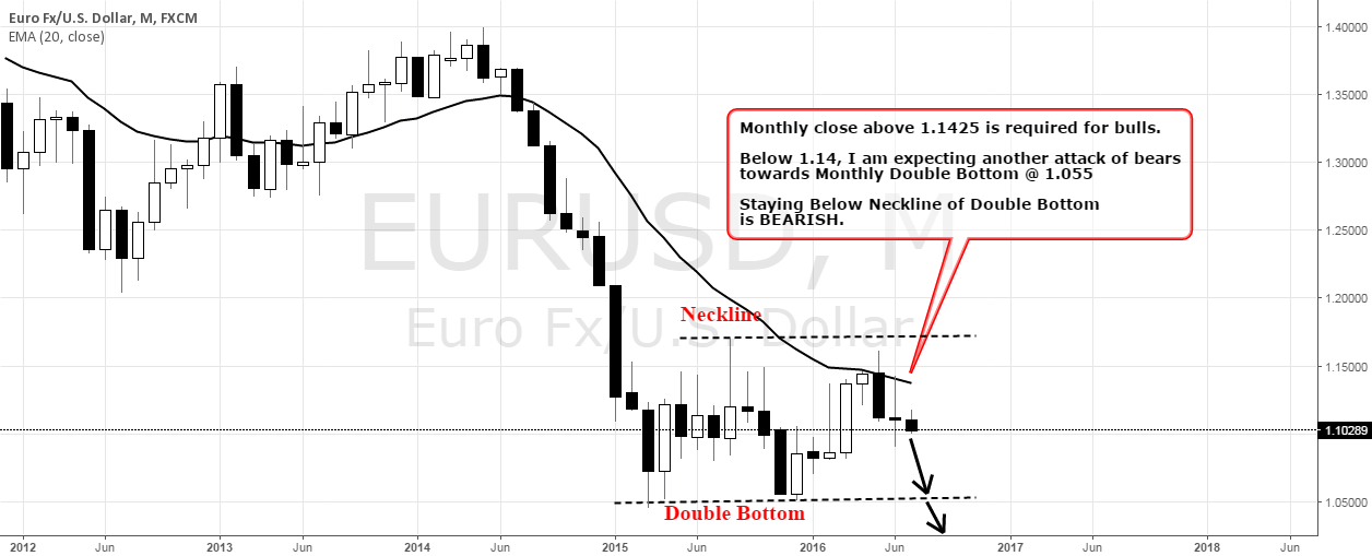 EURUSD AS PER Monthly Chart.. Short..!!!