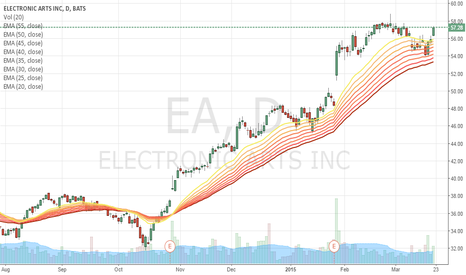 EA: EA Continuation breakout from single resistance