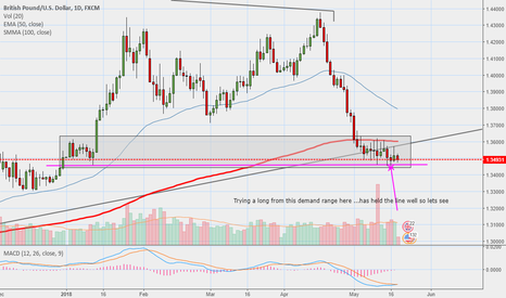 GBPUSD: Is it time to long gbpusd?
