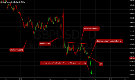 GBPUSD: GBPUSD: Resumption of the downtrend? Short opportunities