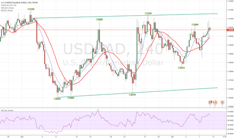 USDCAD: Looking to short. Rising Wedge