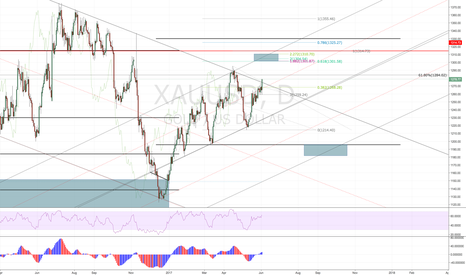 XAUUSD: Gold firmed up pattern