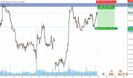 GBPUSD: GBP USD Short around the 1.2414 level