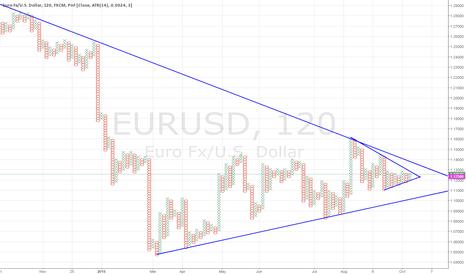 EURUSD: Euro Converging Point