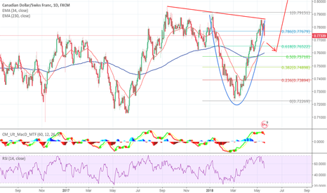 CADCHF: CADCHF short term bear with long term bull potential