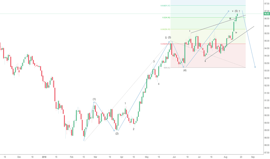 DXY: US Dollar Index Completing 5 Waves Up?