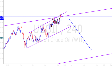 USOIL: OIL goes down