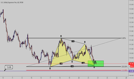 USDJPY: Gartley pattern USD-JPY
