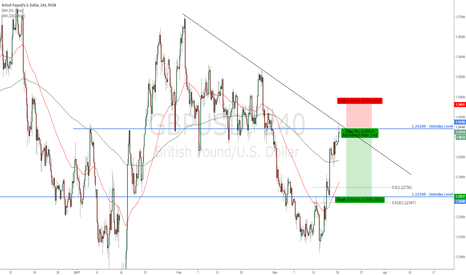 GBPUSD: GBPUSD - Price is currently at a key confluence area