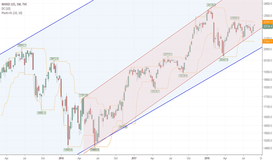 NI225: Within the Trend