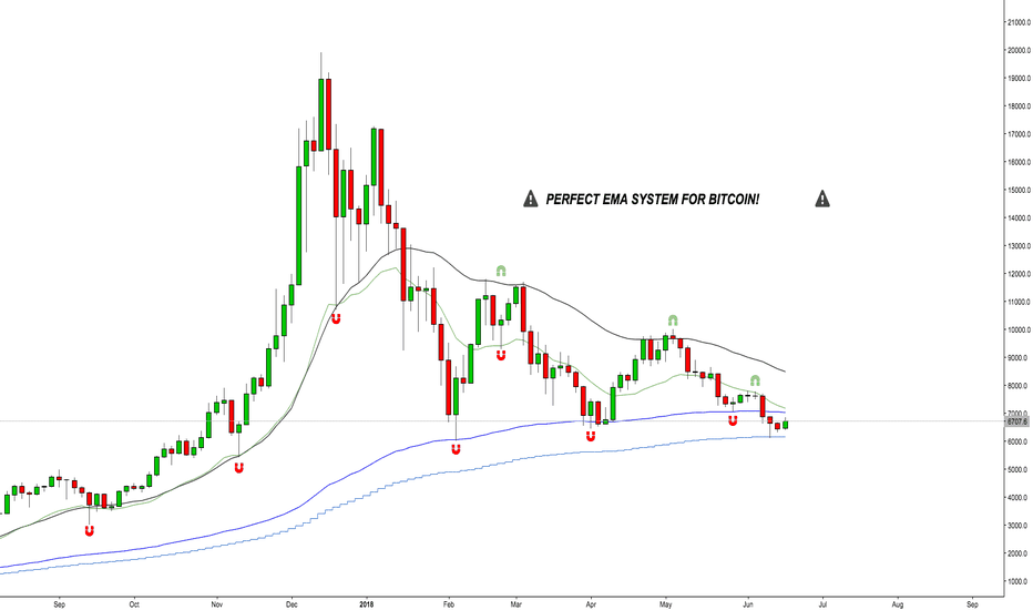 BTCUSD: >>> PERFECT EMA SYSTEM FOR BITCOIN <<<