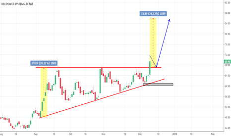 HBLPOWER: HBL Power Ascending Triangle Breakout