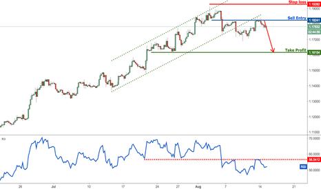 EURUSD: EURUSD reversing below major resistance, prepare to sell