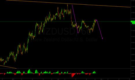 NZDUSD: Long-term sell for NZD/USD