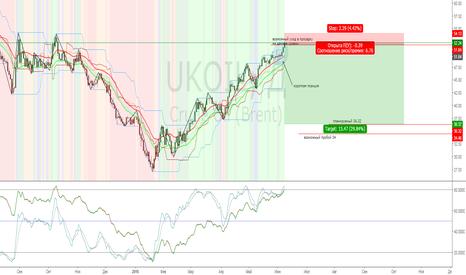 UKOIL: Большие нефтяные шорты