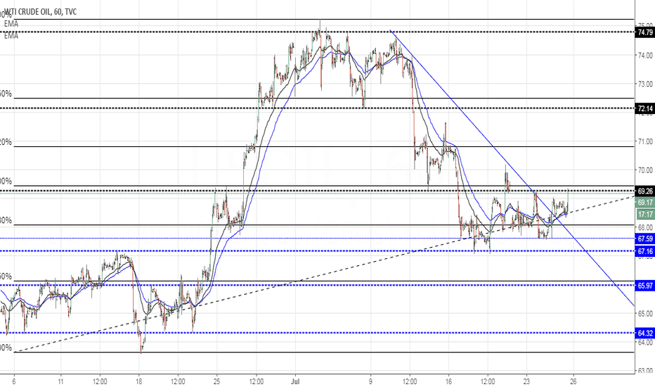 USOIL: Oil WTI Analisis