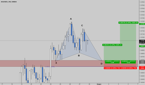 AUDNZD: AUDNZD - GARTLEY a favore di trend