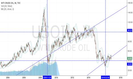 USOIL: long oil channel