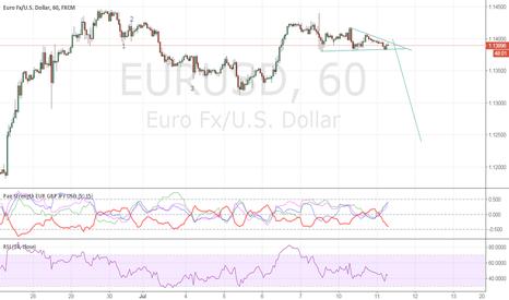 EURUSD: sell it in 1.1392,stop in 1.142,target in 1.13.