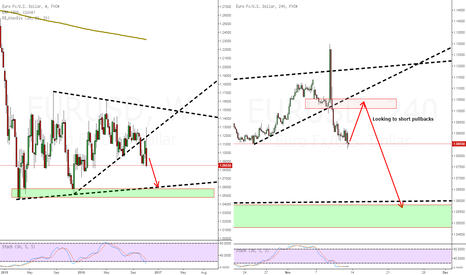 EURUSD: EURUSD - Looking to short pullbacks
