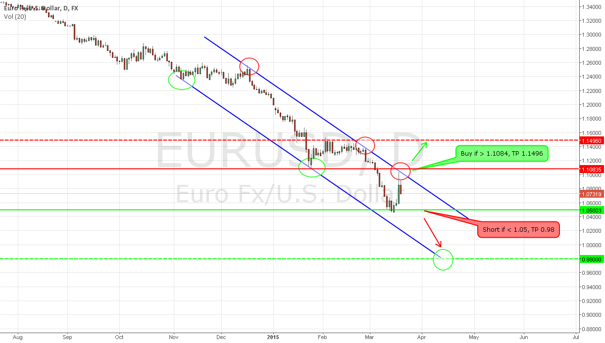 EUR / USD: No bullish reversal signal after the Fed