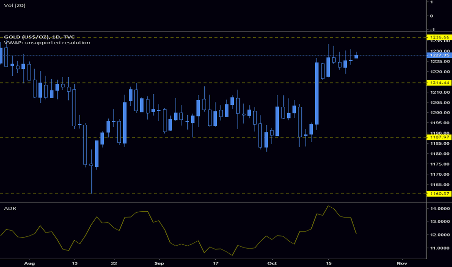 GOLD: $GOLD looking for a breakout