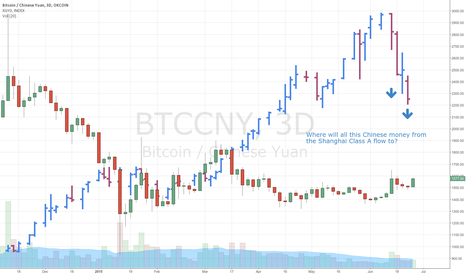 BTCCNY: Billions of Chinese Yuan Looking for a New Home...