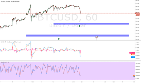 BTCUSD: SHORTTERM BTCUSD LONG