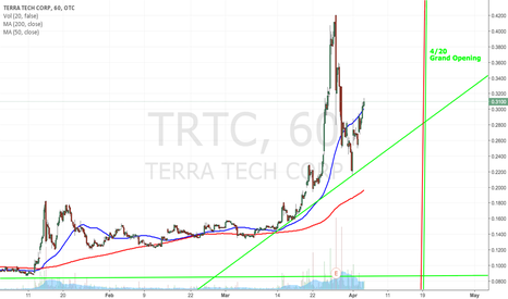 TRTC: $TRTC Not many days left until 420