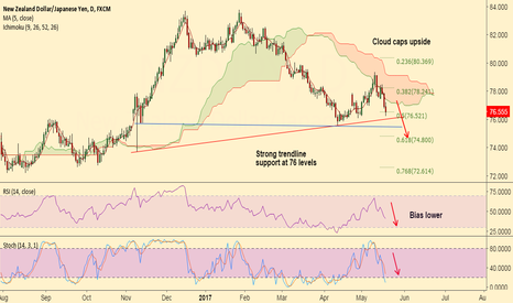 NZDJPY: Cloud caps upside in NZD/JPY, good to short rallies