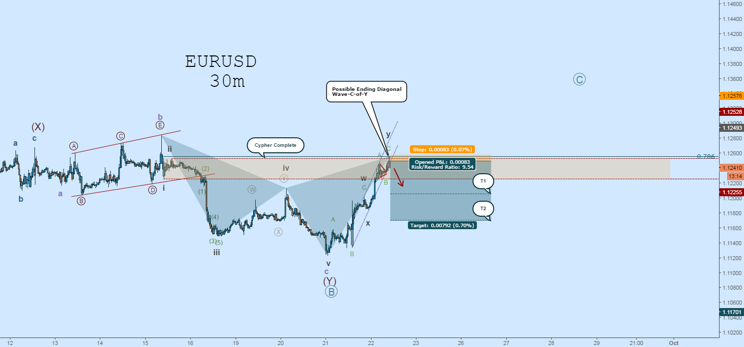 EURUSD Short: EW Count Update - Cypher Complete!