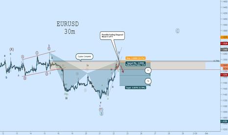 EURUSD: EURUSD Short: EW Count Update - Cypher Complete!