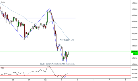 AUDCHF: AUDCHF - Double Bottom